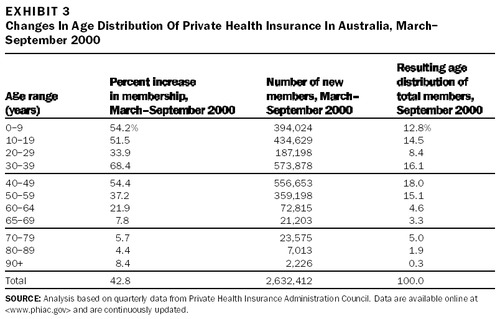 Promoting Private Health Insurance In Australia | Health Affairs