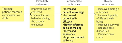 Developing Physician Communication Skills For Patient Centered Care Health Affairs
