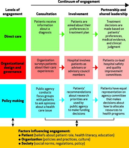 Patient And Family Engagement A Framework For Understanding The Elements And Developing Interventions And Policies Health Affairs