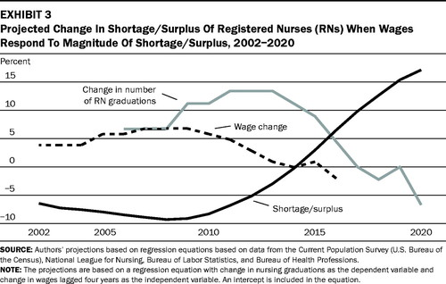 The Future Of The Nurse Shortage Will Wage Increases Close The Gap Health Affairs