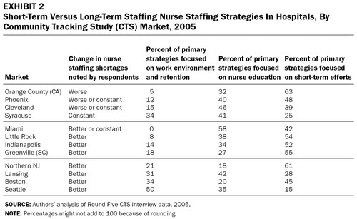 Hospitals Responses To Nurse Staffing Shortages Health Affairs