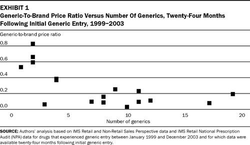 drugs generic exhibit consumers authorized welfare competition paragraph facing iv