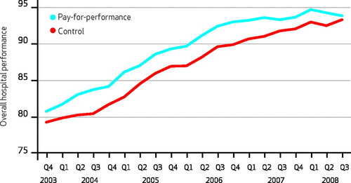 The Effect Of Pay-For-Performance In Hospitals: Lessons For
